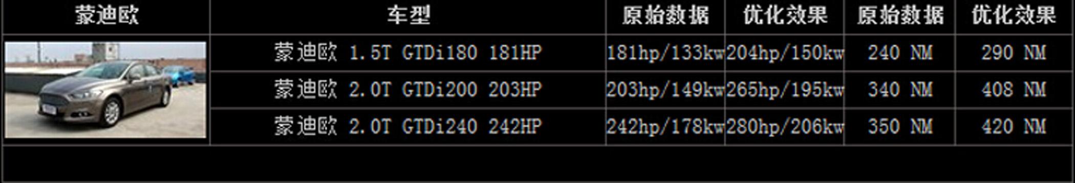 低功率蒙迪欧2.0T刷ecu升级提动力改善换
