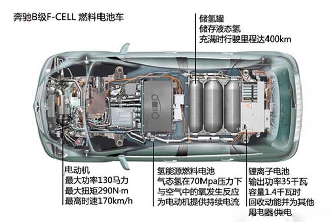 ◆ 燃料电池车