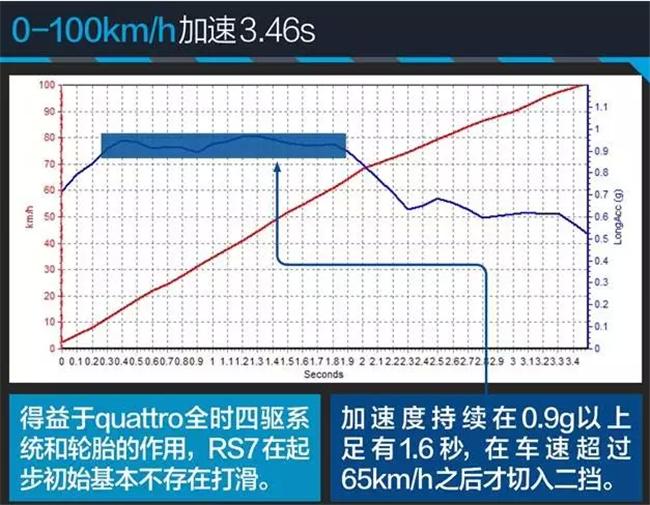 碳陶瓷刹车,看奥迪RS7如何改出高逼格!